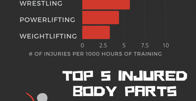 The Truth About Powerlifting and Weightlifting Injuries – Infographic